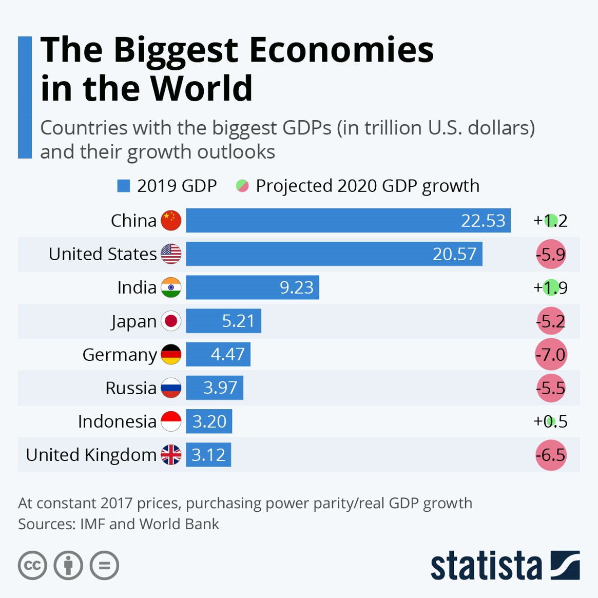 biggest-economies-in-the-world